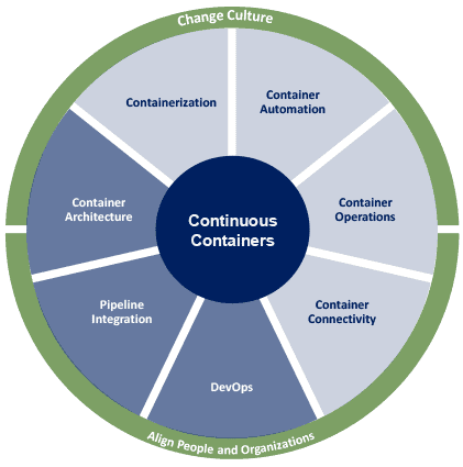 Continuous Containers